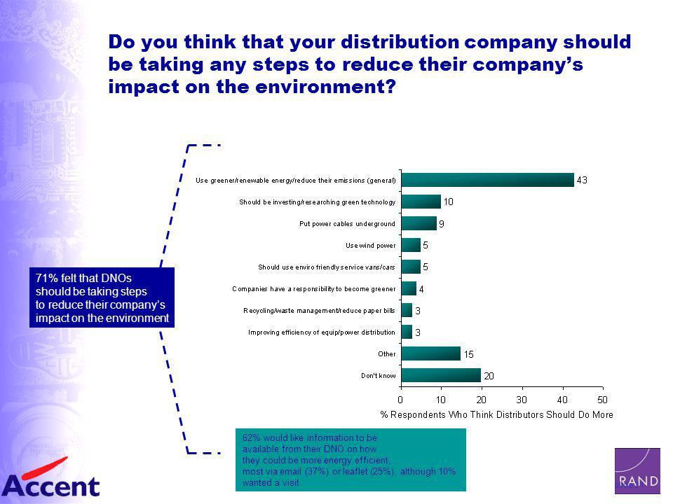 slide 31 Do you think that your distribution company should be taking any steps to reduce their company's impact on the environment.
