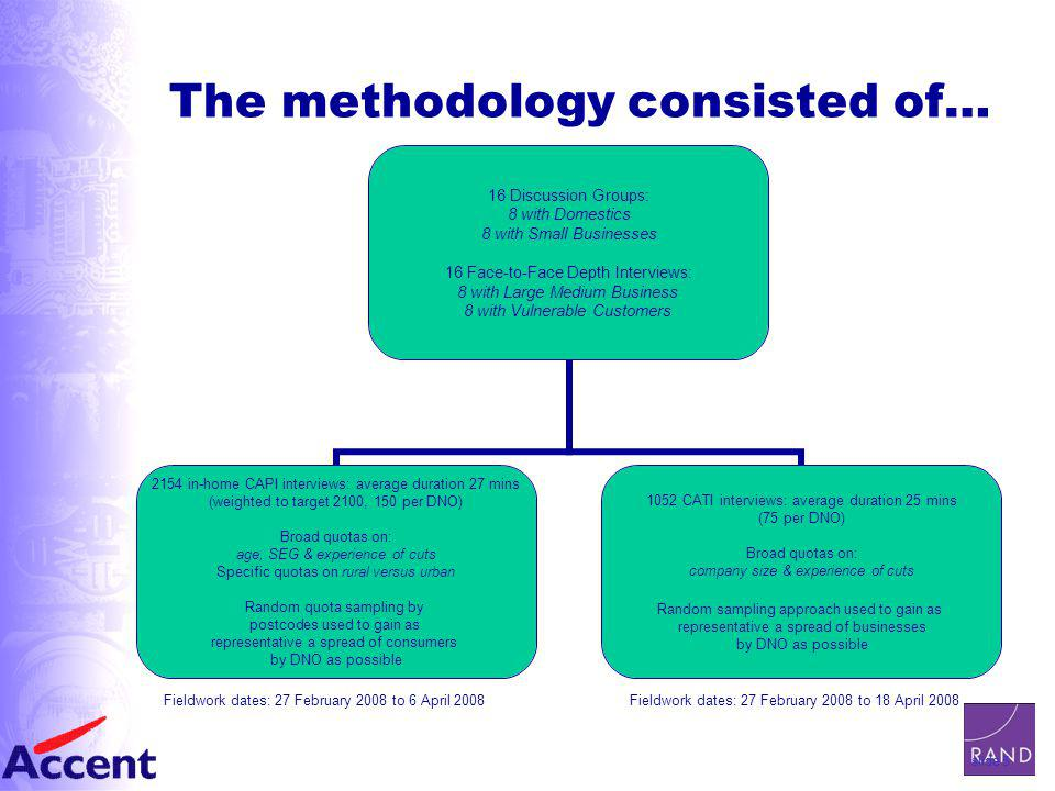 slide 5 The methodology consisted of… 16 Discussion Groups: 8 with Domestics 8 with Small Businesses 16 Face-to-Face Depth Interviews: 8 with Large Medium Business 8 with Vulnerable Customers 2154 in-home CAPI interviews: average duration 27 mins (weighted to target 2100, 150 per DNO) Broad quotas on: age, SEG & experience of cuts Specific quotas on rural versus urban Random quota sampling by postcodes used to gain as representative a spread of consumers by DNO as possible 1052 CATI interviews: average duration 25 mins (75 per DNO) Broad quotas on: company size & experience of cuts Random sampling approach used to gain as representative a spread of businesses by DNO as possible Fieldwork dates: 27 February 2008 to 18 April 2008Fieldwork dates: 27 February 2008 to 6 April 2008