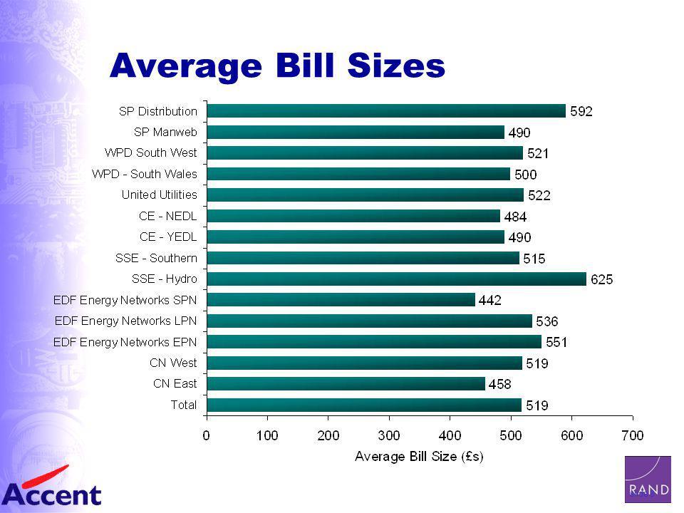 slide 8 Average Bill Sizes