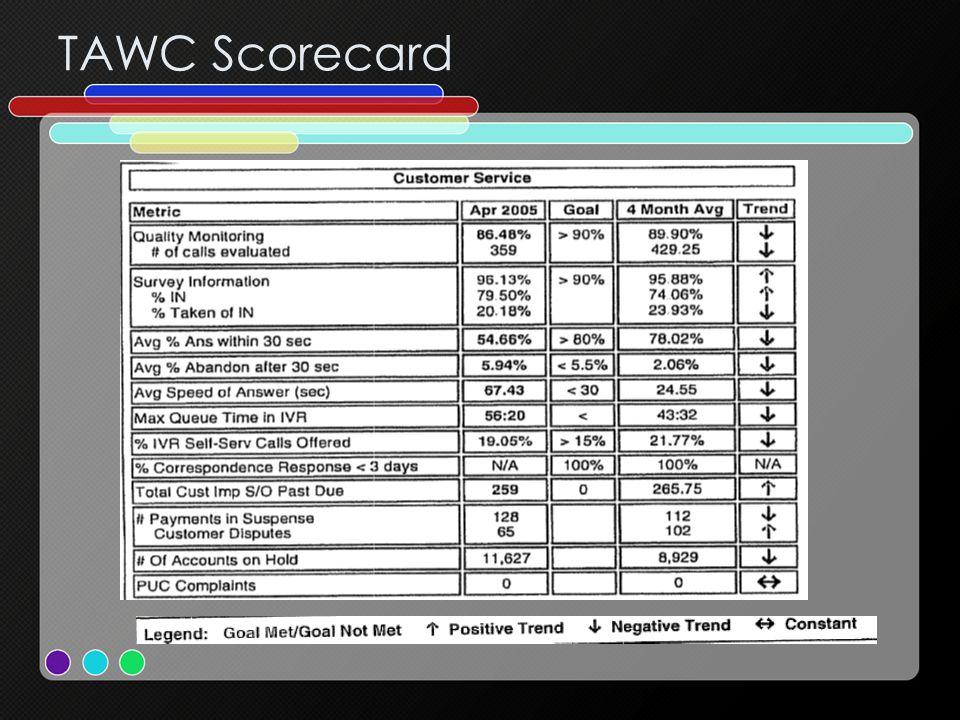 TAWC Scorecard
