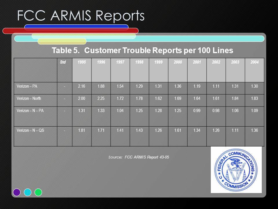 FCC ARMIS Reports Table 5.