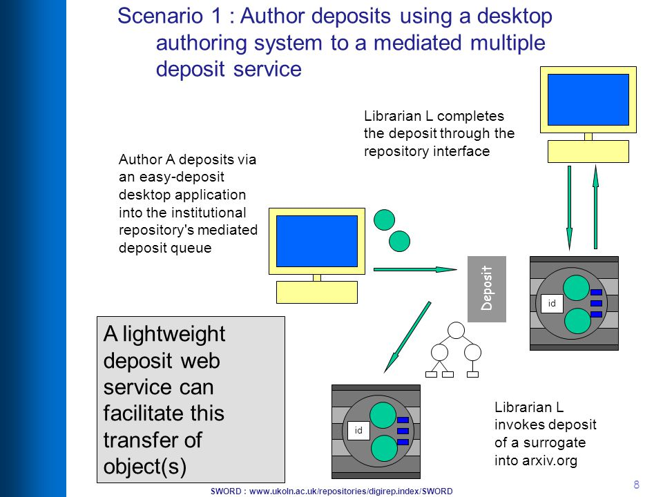 SWORD : www.ukoln.ac.uk/repositories/digirep.index/SWORD 8 Scenario 1 : Author deposits using a desktop authoring system to a mediated multiple deposit service Librarian L completes the deposit through the repository interface id Librarian L invokes deposit of a surrogate into arxiv.org Deposit id Author A deposits via an easy-deposit desktop application into the institutional repository s mediated deposit queue A lightweight deposit web service can facilitate this transfer of object(s)