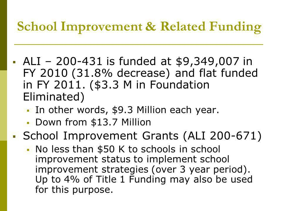 School Improvement & Related Funding  ALI – 200-431 is funded at $9,349,007 in FY 2010 (31.8% decrease) and flat funded in FY 2011.