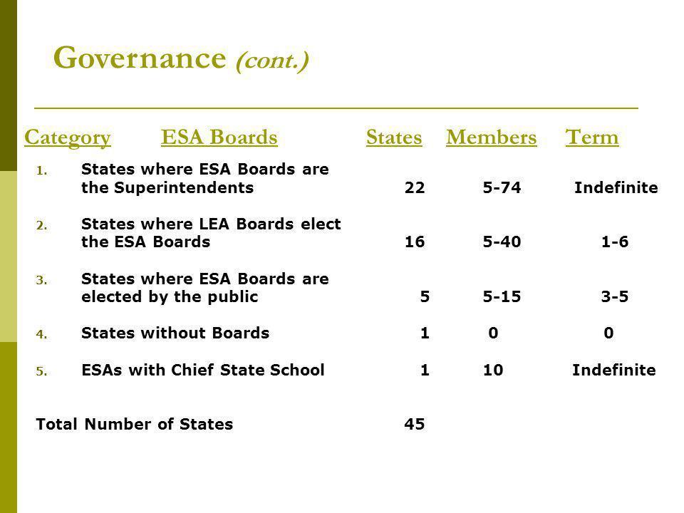 Category ESA BoardsStates Members Term 1.