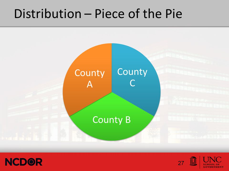 Distribution – Piece of the Pie County C County B County A 27