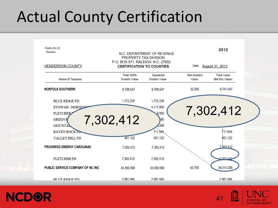 Actual County Certification 41 7,302,412