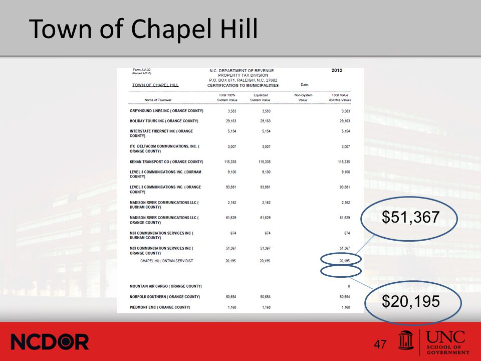 Town of Chapel Hill 47 $51,367 $20,195