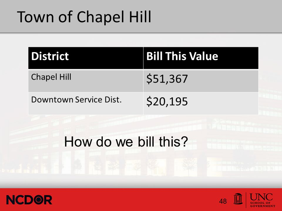 Town of Chapel Hill DistrictBill This Value Chapel Hill $51,367 Downtown Service Dist.
