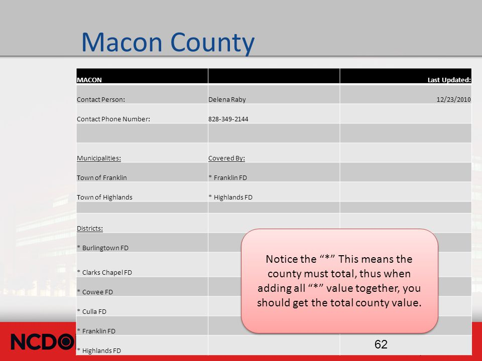 Macon County MACONLast Updated: Contact Person:Delena Raby12/23/2010 Contact Phone Number:828-349-2144 Municipalities:Covered By: Town of Franklin* Franklin FD Town of Highlands* Highlands FD Districts: * Burlingtown FD * Clarks Chapel FD * Cowee FD * Culla FD * Franklin FD * Highlands FD 62 Notice the * This means the county must total, thus when adding all * value together, you should get the total county value.