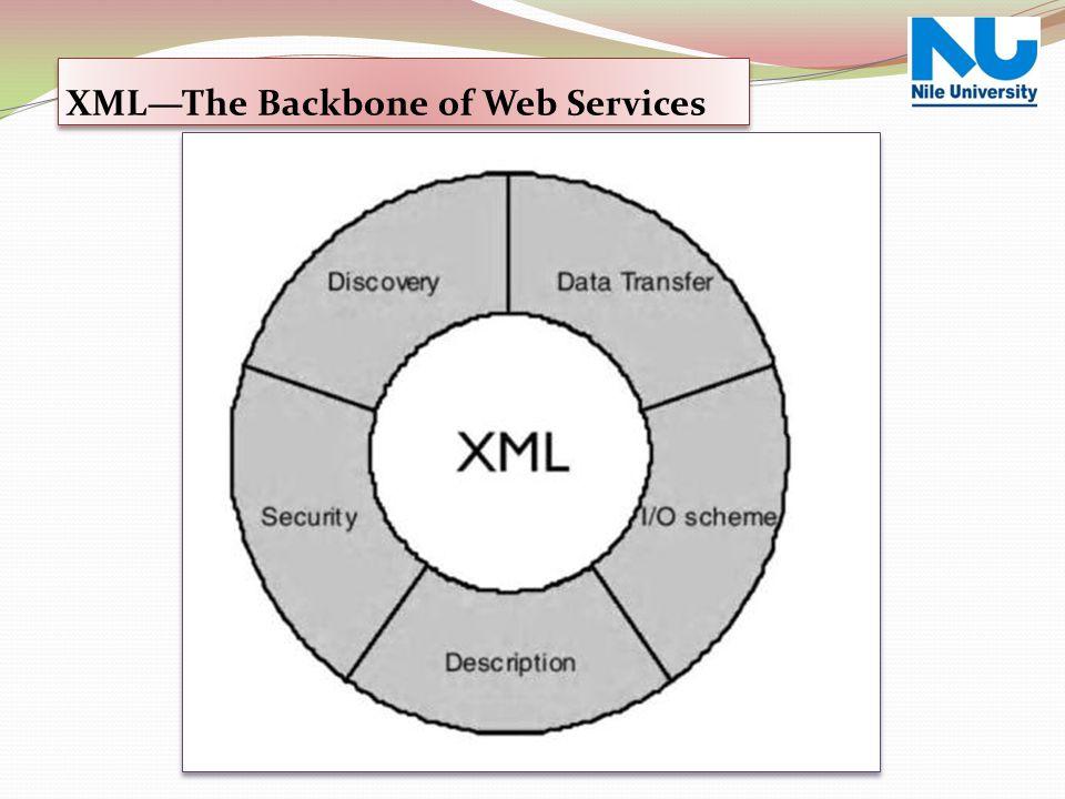 XML—The Backbone of Web Services