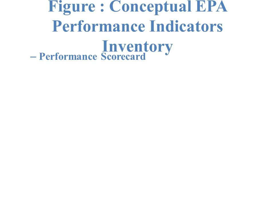Figure : Conceptual EPA Performance Indicators Inventory – Performance Scorecard