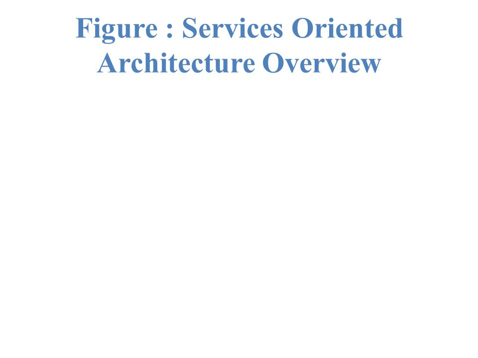 Figure : Services Oriented Architecture Overview