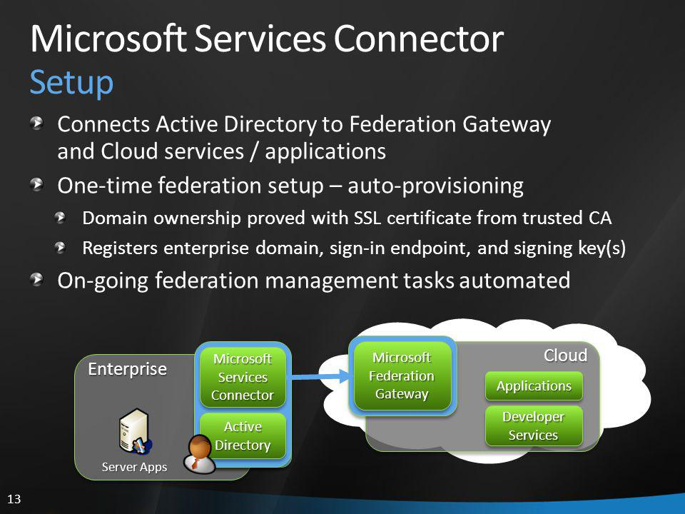 13 Microsoft Services Connector Setup Connects Active Directory to Federation Gateway and Cloud services / applications One-time federation setup – auto-provisioning Domain ownership proved with SSL certificate from trusted CA Registers enterprise domain, sign-in endpoint, and signing key(s) On-going federation management tasks automated Enterprise Server Apps MicrosoftServicesConnectorMicrosoftServicesConnector ActiveDirectoryActiveDirectory Microsoft Federation Gateway Cloud ApplicationsApplications Developer Services