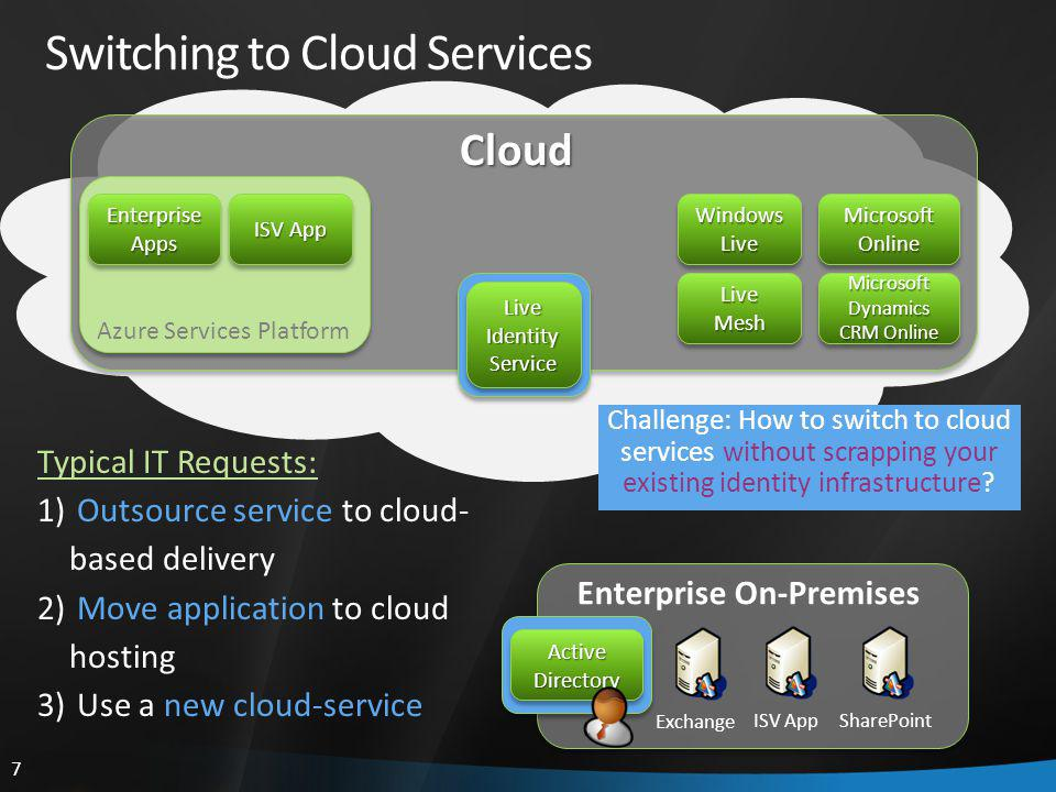 7 Switching to Cloud Services Exchange Microsoft Online Microsoft Dynamics CRM Online Windows Live ISV AppSharePoint LiveMeshLiveMesh Cloud Live Identity Service Active Directory Enterprise On-Premises Azure Services Platform EnterpriseAppsEnterpriseApps ISV App Typical IT Requests: 1) Outsource service to cloud- based delivery 2) Move application to cloud hosting 3) Use a new cloud-service Challenge: How to switch to cloud services without scrapping your existing identity infrastructure