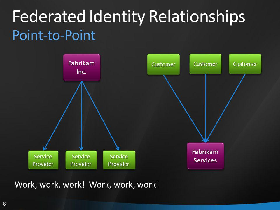 8 Federated Identity Relationships Point-to-Point Fabrikam Inc.