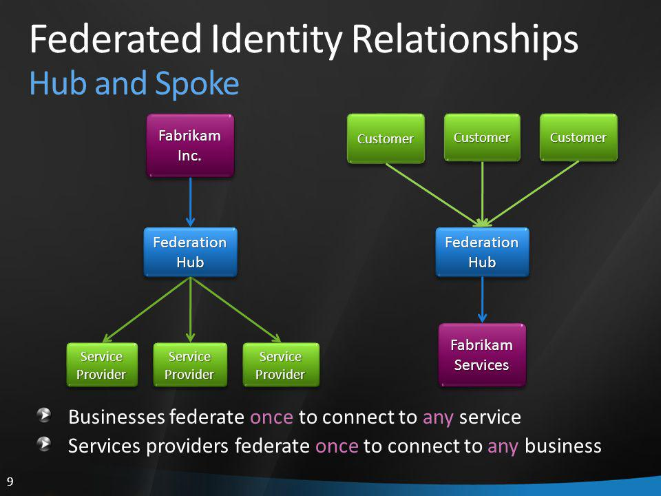 9 Federated Identity Relationships Hub and Spoke Fabrikam Inc.