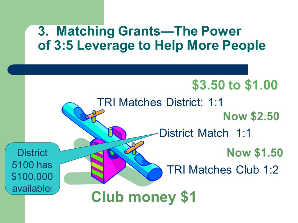 3. Matching Grants—The Power of 3:5 Leverage to Help More People Club money $1 District Match 1:1 TRI Matches District: 1:1 $3.50 to $1.00 TRI Matches