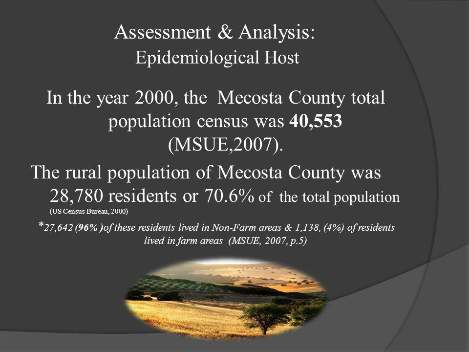 Assessment & Analysis : Epidemiological Hosts  Rural areas (also referred to as