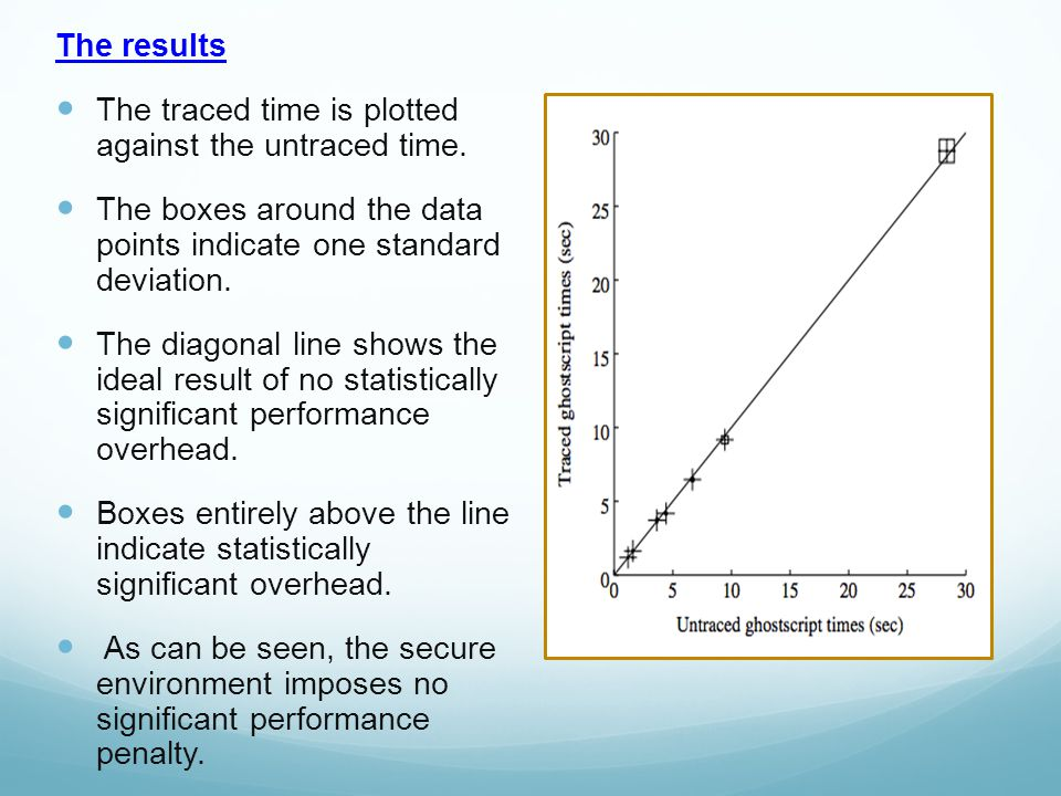 The results The traced time is plotted against the untraced time.