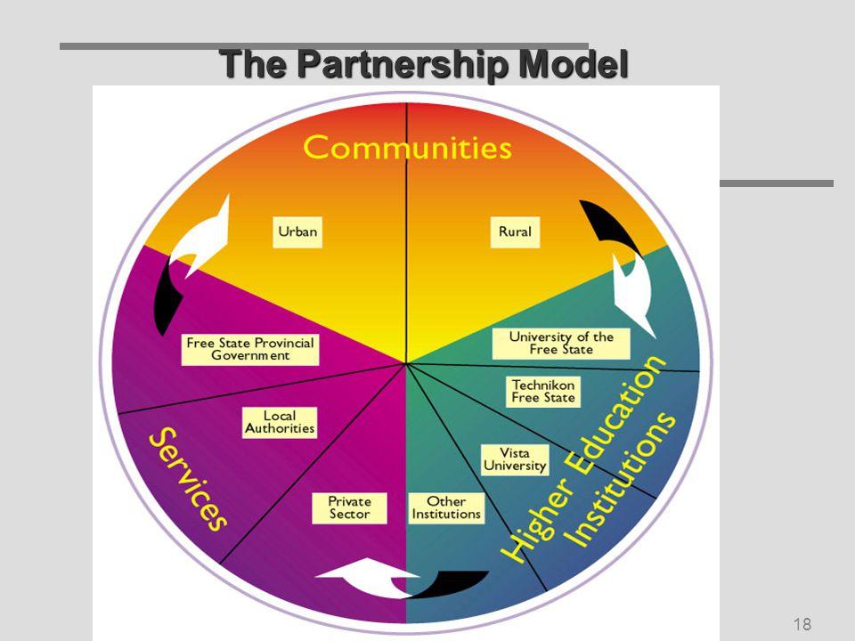 SU/IU Service-Learning Symposium Nov 200518 The Partnership Model