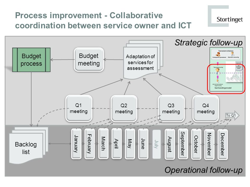 Operational follow-up Strategic follow-up Process improvement - Collaborative coordination between service owner and ICT Adaptation of services for as