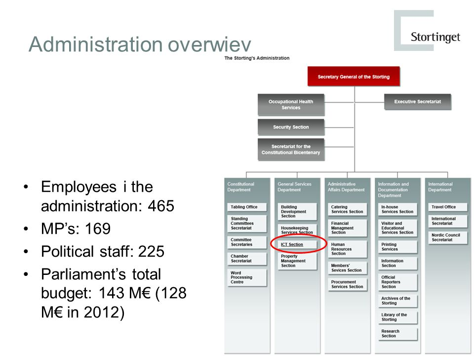 Administration overwiev Employees i the administration: 465 MP's: 169 Political staff: 225 Parliament's total budget: 143 M€ (128 M€ in 2012)