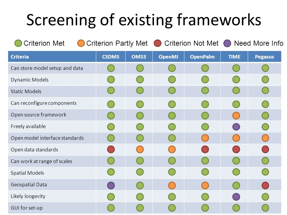Screening of existing frameworks CriteriaCSDMSOMS3OpenMIOpenPalmTIMEPegasus Can store model setup and data Dynamic Models Static Models Can reconfigure components Open source framework Freely available Open model interface standards Open data standards Can work at range of scales Spatial Models Geospatial Data Likely longevity GUI for set-up Criterion Met Criterion Partly Met Criterion Not Met Need More Info