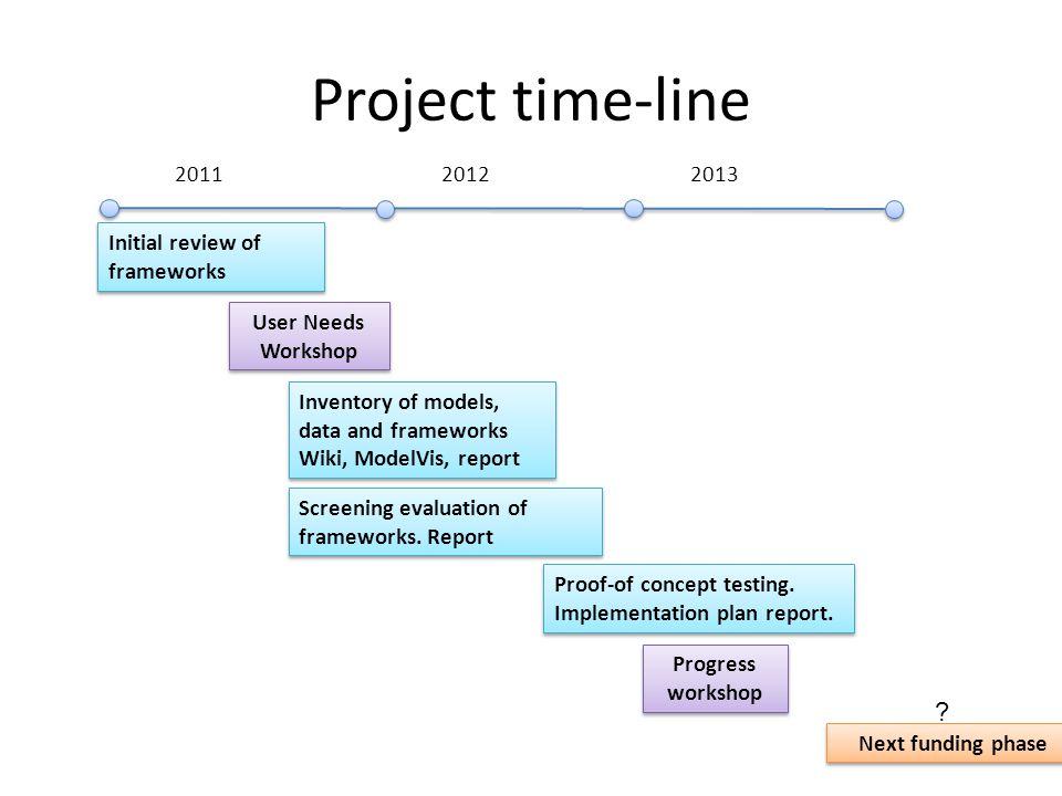 201120122013 Inventory of models, data and frameworks Wiki, ModelVis, report Screening evaluation of frameworks.