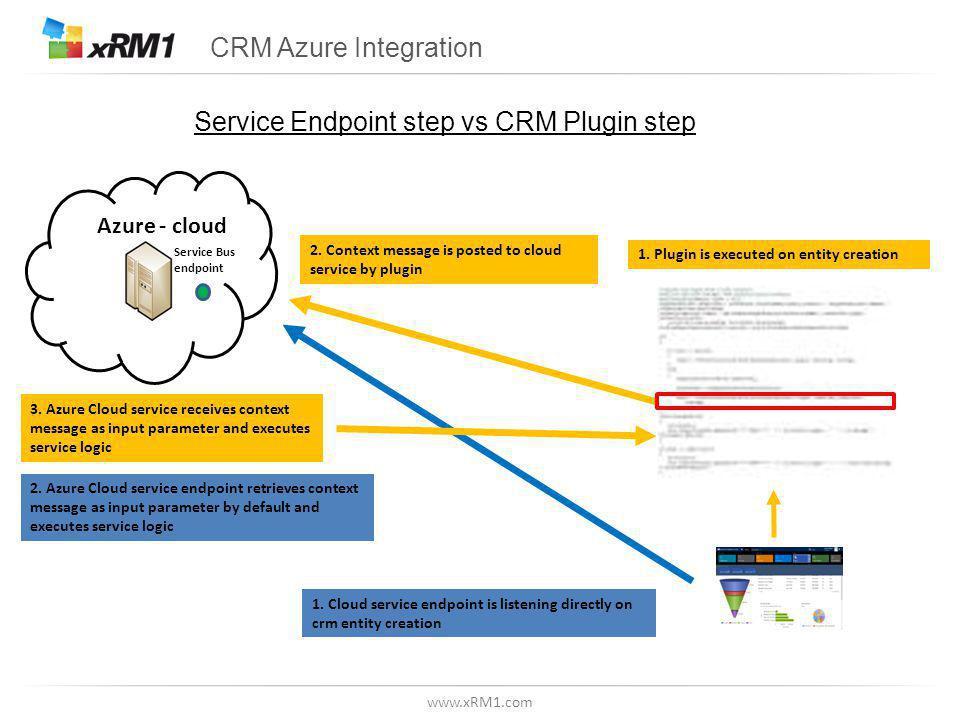 www.xRM1.com CRM Azure Integration Azure - cloud 3.