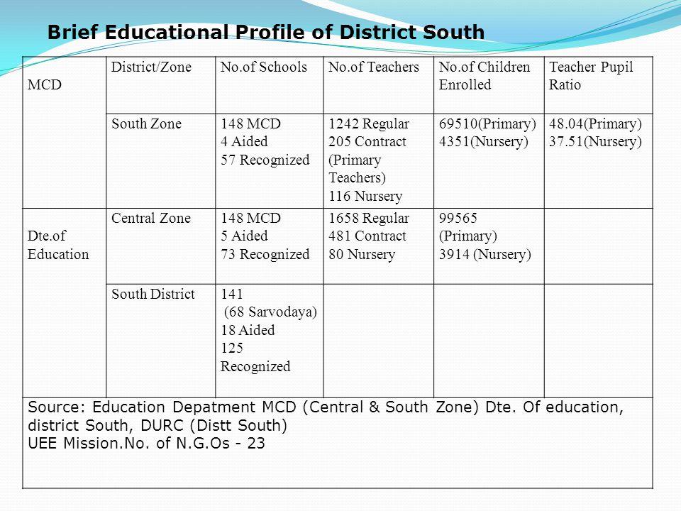 Year (2009-10) Batch Enrolment ETE I Year2009- 2011 144 ETE II Year2008-2010 139
