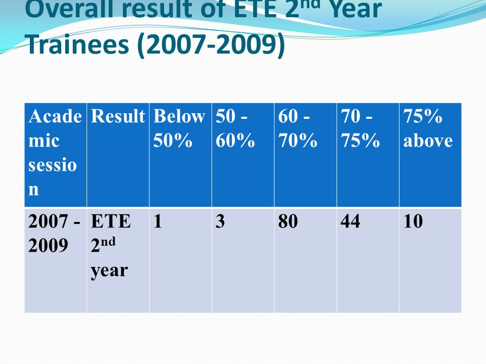 Subject- wise Result Analysis of ETE 2 nd Year Trainees (2007- 2009) S.no.Subject Percentage of marks 75% & above 70-74%60 – 69%50 – 59% Below 50% 1 Process of Children's Learning 1637622102 2 Teaching of Science 2041420906 3 Teaching of Social Science 0304416624 4 Health & Physical Education 25555107- 5 Teaching of Work Experience 2250551601