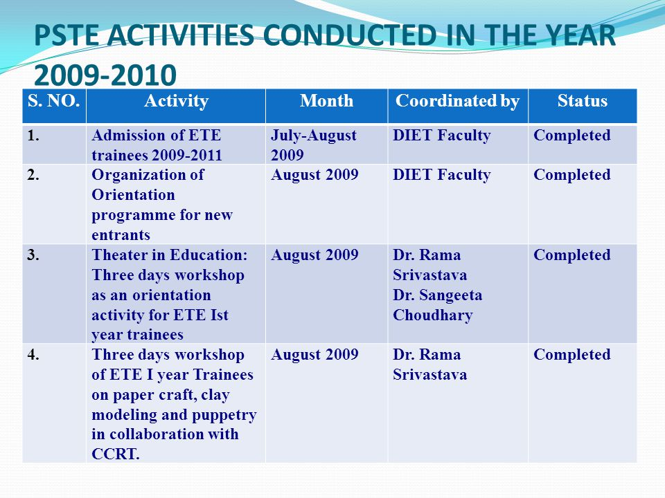 5.To study the attitude of E.T.E Trainees toward Teaching Profession and General Approach towards Life in Totality.