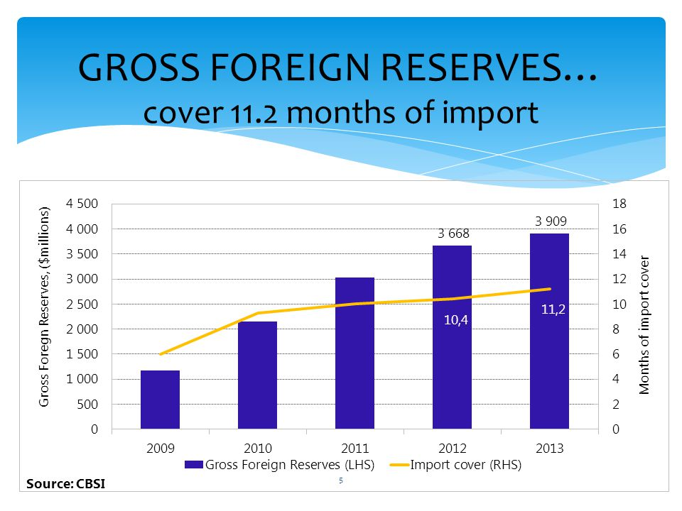 GROSS FOREIGN RESERVES… cover 11.2 months of import 5