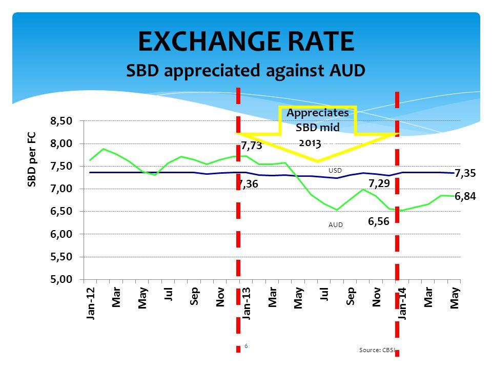 EXCHANGE RATE SBD appreciated against AUD 6 Source: CBSI Appreciates SBD mid 2013Q3