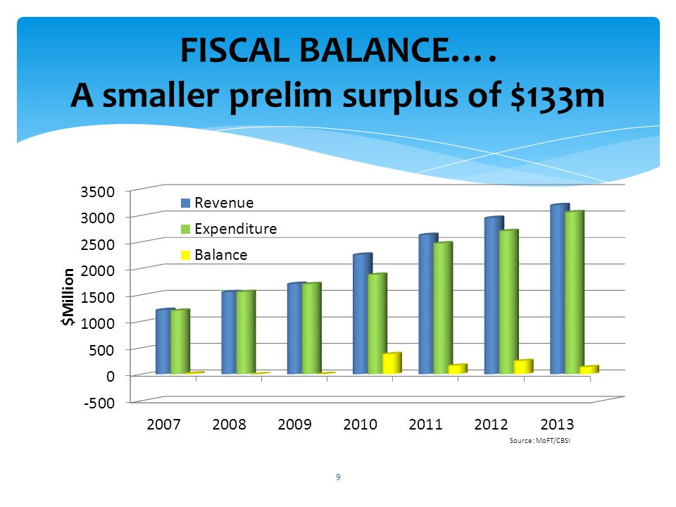 FISCAL BALANCE…. A smaller prelim surplus of $133m 9