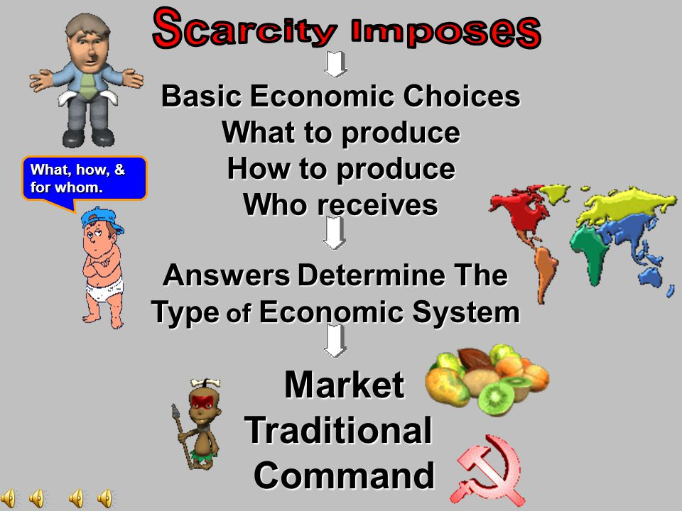 Basic Economic Choices What to produce How to produce Who receives What, how, & for whom.