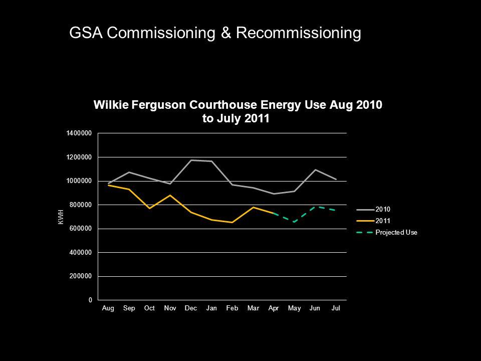 GSA Commissioning & Recommissioning