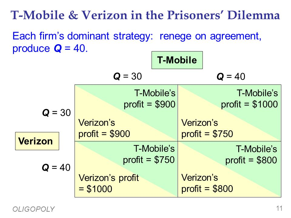 OLIGOPOLY 11 T-Mobile & Verizon in the Prisoners' Dilemma Q = 30 Q = 40 Q = 30 Q = 40 T-Mobile Verizon T-Mobile's profit = $900 Verizon's profit = $900 T-Mobile's profit = $1000 T-Mobile's profit = $800 T-Mobile's profit = $750 Verizon's profit = $750 Verizon's profit = $800 Verizon's profit = $1000 Each firm's dominant strategy: renege on agreement, produce Q = 40.