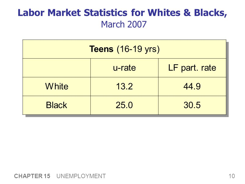 10 CHAPTER 15 UNEMPLOYMENT Labor Market Statistics for Whites & Blacks, March 2007 Teens (16-19 yrs) u-rateLF part.