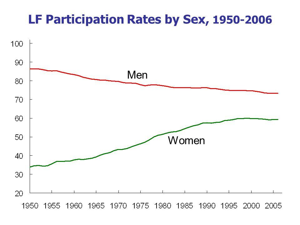 LF Participation Rates by Sex, 1950-2006 Men Women