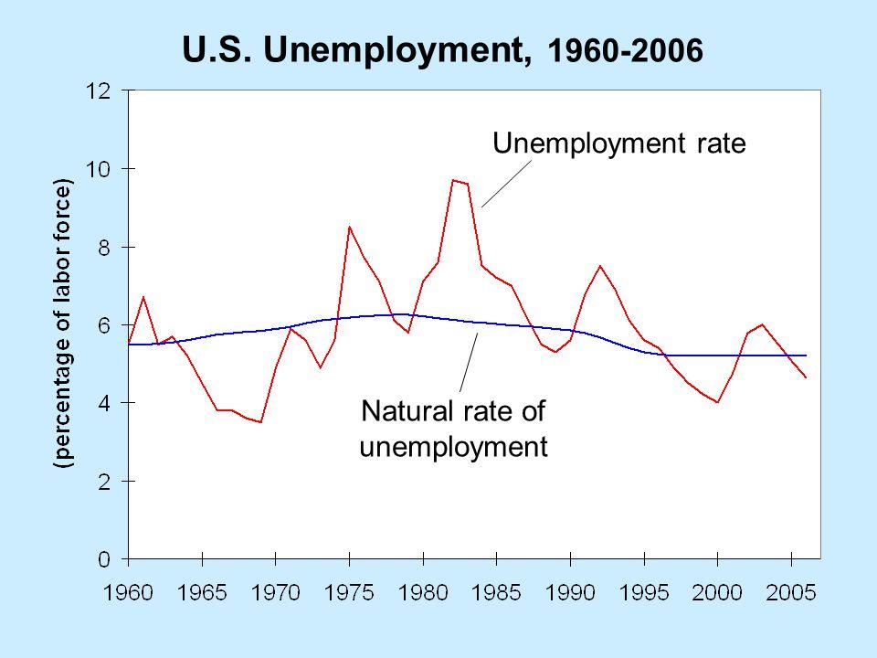U.S. Unemployment, 1960-2006 Unemployment rate Natural rate of unemployment