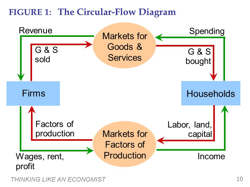 THINKING LIKE AN ECONOMIST 10 FIGURE 1: The Circular-Flow Diagram Markets for Factors of Production Households Firms Income Wages, rent, profit Factors of production Labor, land, capital Spending G & S bought G & S sold Revenue Markets for Goods & Services