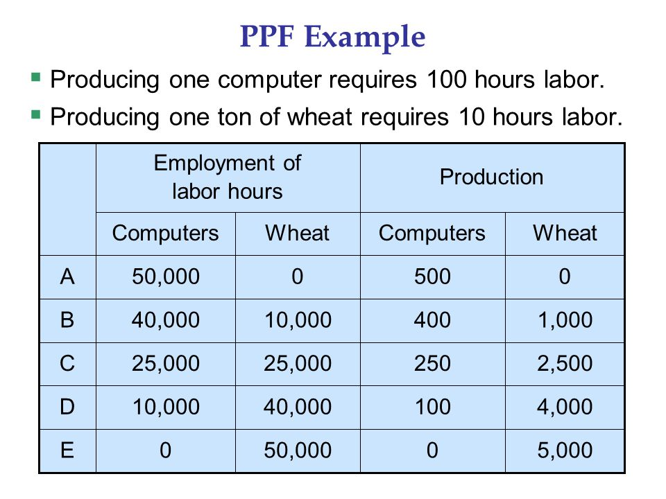PPF Example  Producing one computer requires 100 hours labor.