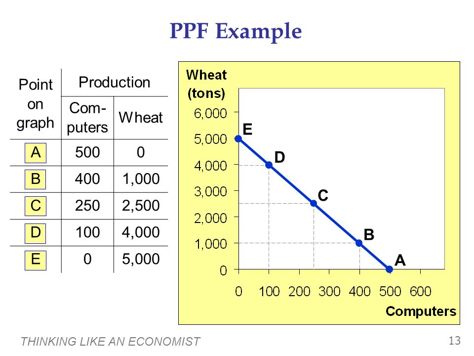 THINKING LIKE AN ECONOMIST 13 Point on graph Production Com- puters Wheat A5000 B4001,000 C2502,500 D1004,000 E05,000 A B C D E PPF Example