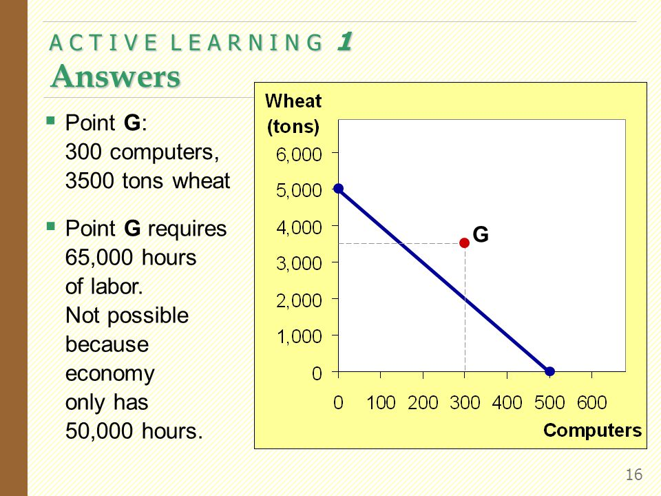 A C T I V E L E A R N I N G 1 Answers 16  Point G: 300 computers, 3500 tons wheat  Point G requires 65,000 hours of labor.