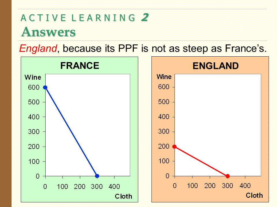 A C T I V E L E A R N I N G 2 Answers 20 FRANCE ENGLAND England, because its PPF is not as steep as France's.