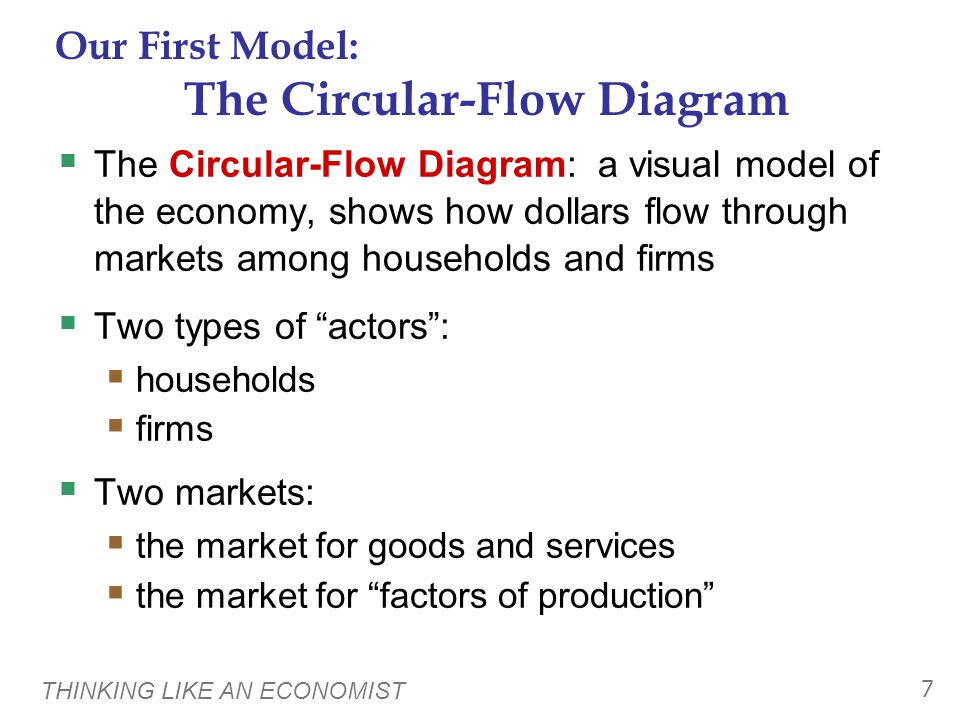 THINKING LIKE AN ECONOMIST 7 Our First Model: The Circular-Flow Diagram  The Circular-Flow Diagram: a visual model of the economy, shows how dollars flow through markets among households and firms  Two types of actors :  households  firms  Two markets:  the market for goods and services  the market for factors of production