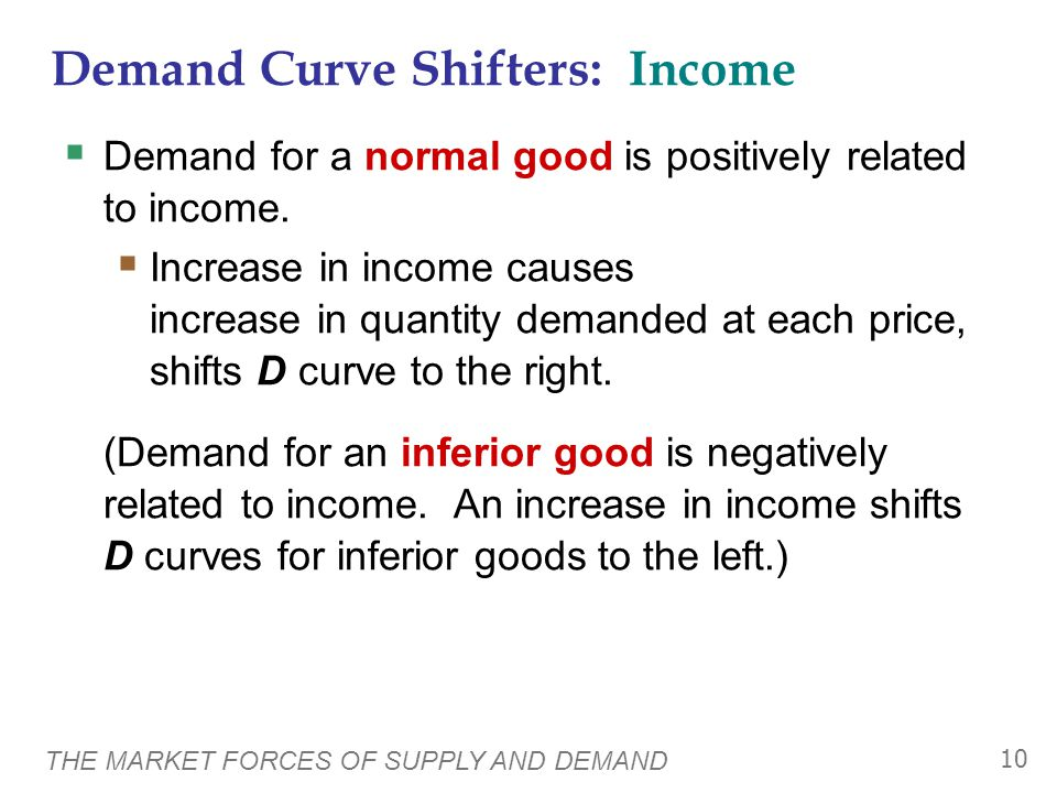 THE MARKET FORCES OF SUPPLY AND DEMAND 10  Demand for a normal good is positively related to income.