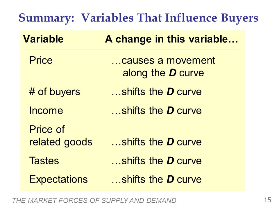 THE MARKET FORCES OF SUPPLY AND DEMAND 15 Summary: Variables That Influence Buyers VariableA change in this variable… Price…causes a movement along the D curve # of buyers…shifts the D curve Income…shifts the D curve Price of related goods…shifts the D curve Tastes…shifts the D curve Expectations…shifts the D curve