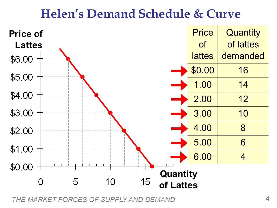 THE MARKET FORCES OF SUPPLY AND DEMAND 4 Price of Lattes Quantity of Lattes Helen's Demand Schedule & Curve Price of lattes Quantity of lattes demanded $0.0016 1.0014 2.0012 3.0010 4.008 5.006 6.004